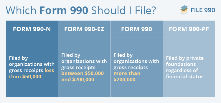 File990 Form 990-N vs. Form 990